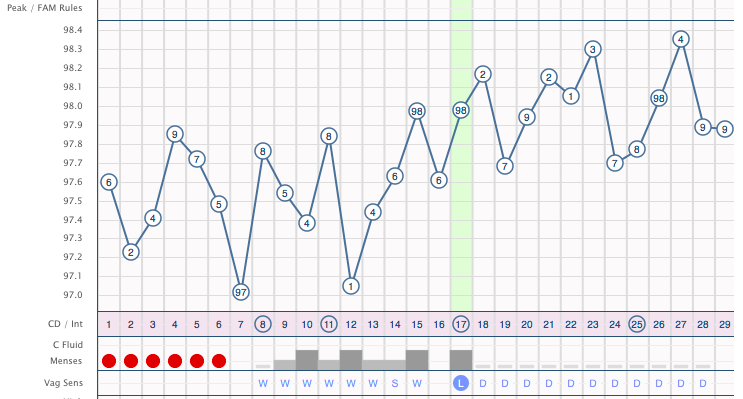 "In this cycle, you'll find that my period was 6 days long. My ""fertile"" period was between days 9-17 demonstrated by the gray-shaded boxes. The green shading signifies the day I ovulated. It is normal for temperatures to fluctuate from day to day, but when you step back and look at the overall trend, you will notice that temperatures are higher in the second half of the cycle (the luteal phase), which is a sign that progesterone is high. The temperature tends to drop immediately before the next period begins, initiating the beginning of the next cycle."
