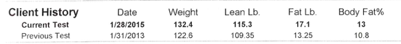 Body comp results from 2015 and 2013. Interestingly, I've consistently, though unintentionally, had this tested every 2 years within a week of each other.