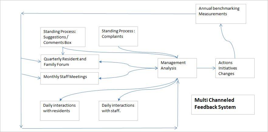 Multi channeled feedback system.JPG
