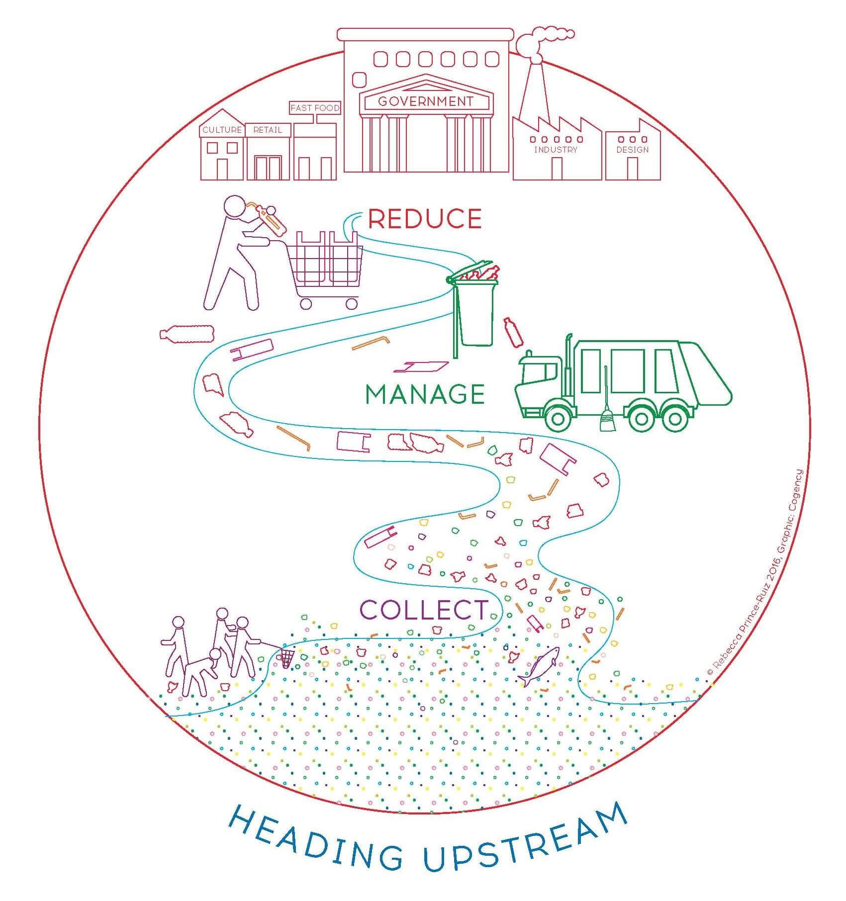 Heading Upstream: A Framework to Address the Plastic Pollution Problem (R.Prince-Ruiz)