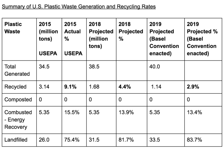 U S  Plastic Recycling Rate Projected to Drop to 4 4% in 2018