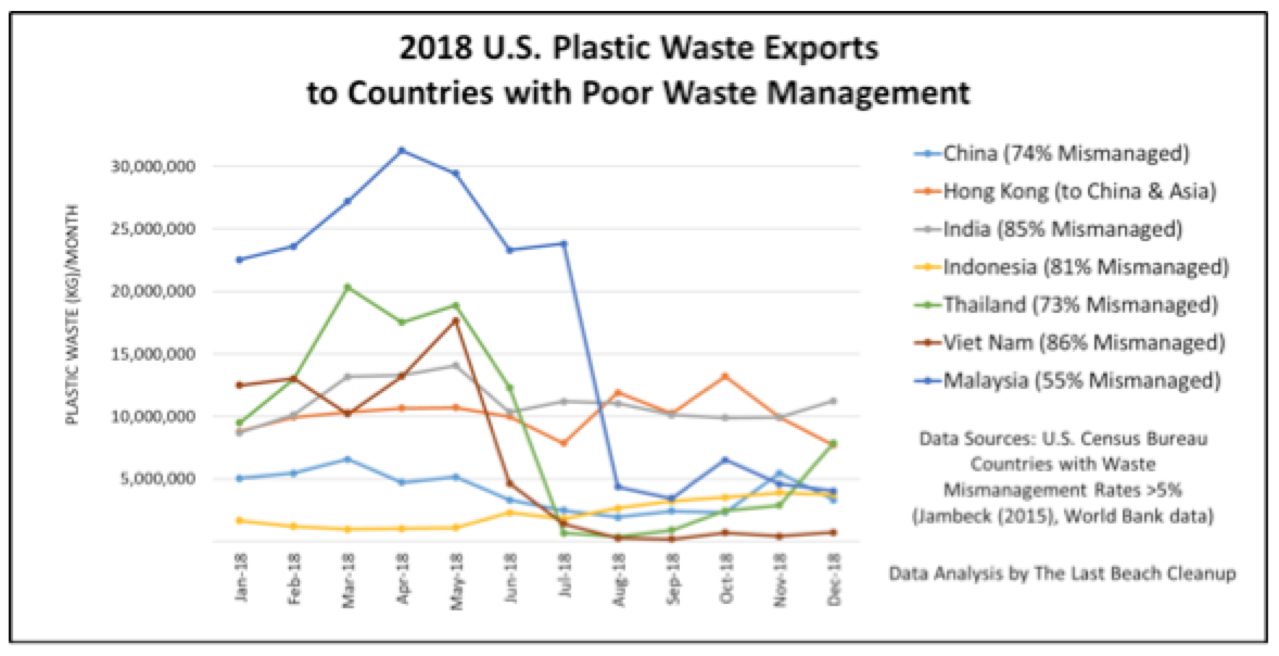 157,000 Shipping Containers of U S  Plastic Waste Exported to