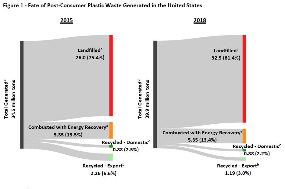 "Figure 1 Notes: a. Data source: USEPA "" Advancing Sustainable Materials Management: Facts and Figures Report "" b. Data Source:  U.S. Census Bureau' US Trade Online  c. Estimated via mass balance d. 5% annual growth in single use plastics assumed based on  growth in U.S. bottled water sales . e. No change between 2015 and 2018"