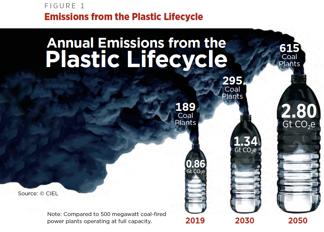 CIEL FIG 1 Annual Plastic Emissions Compared to Coal Plants.png