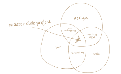side project venn diagram