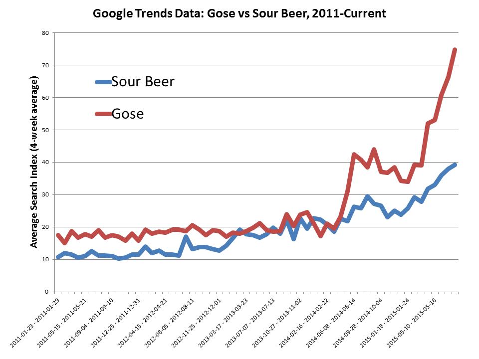 gose-beer