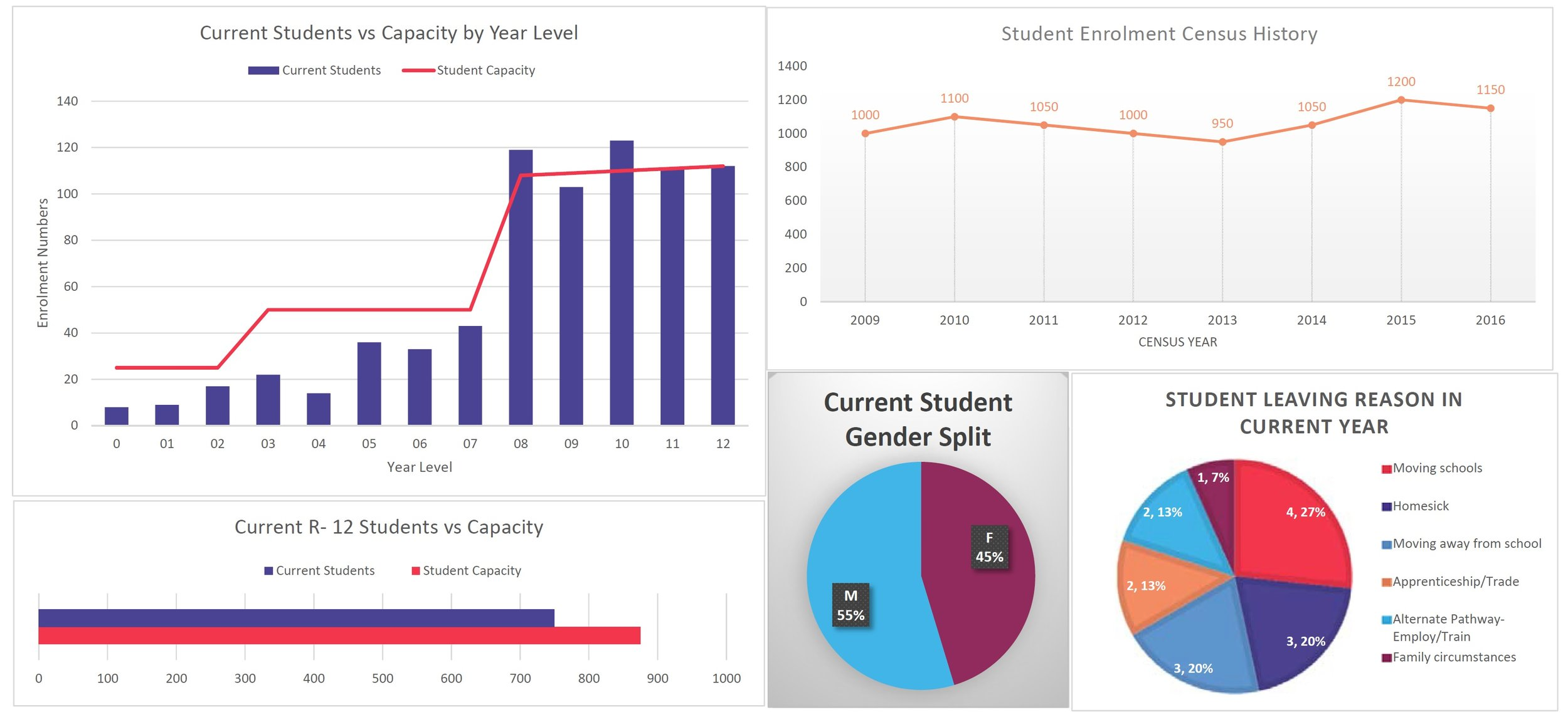 Example Student Dashboard -