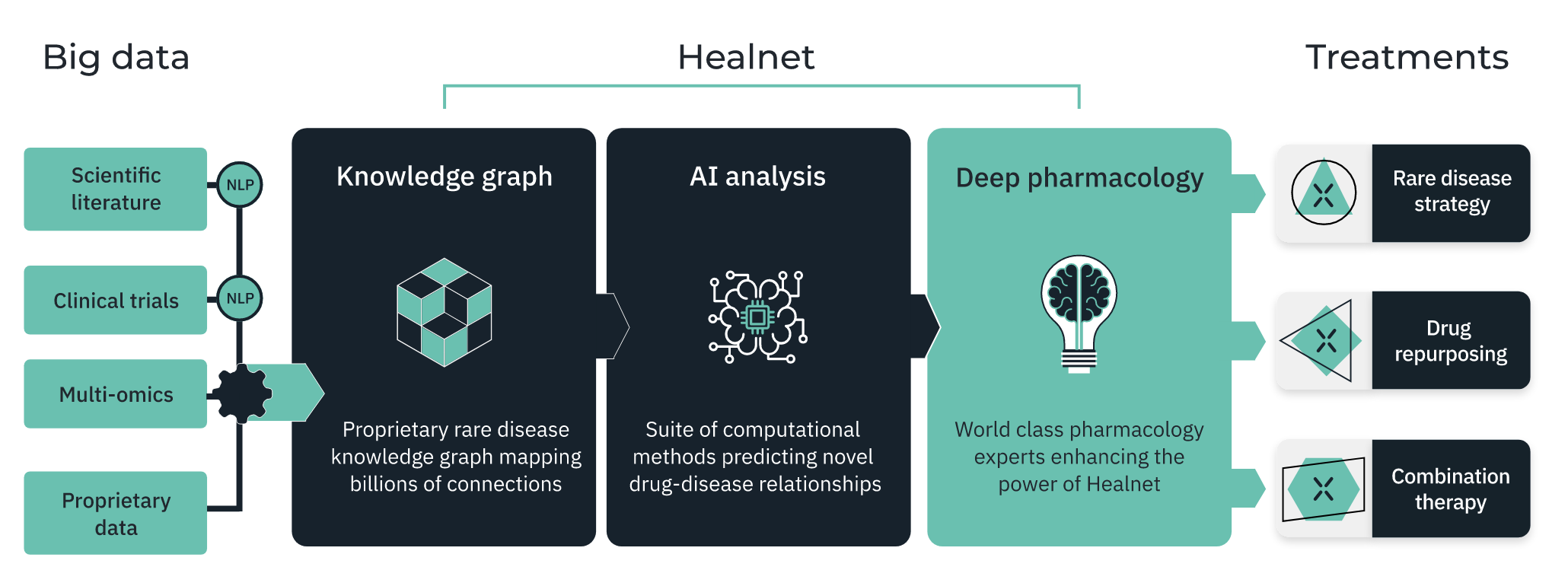 Components of Healnet, Healx's AI platform used to predict treatments for rare diseases. Image Courtesy of Healx.