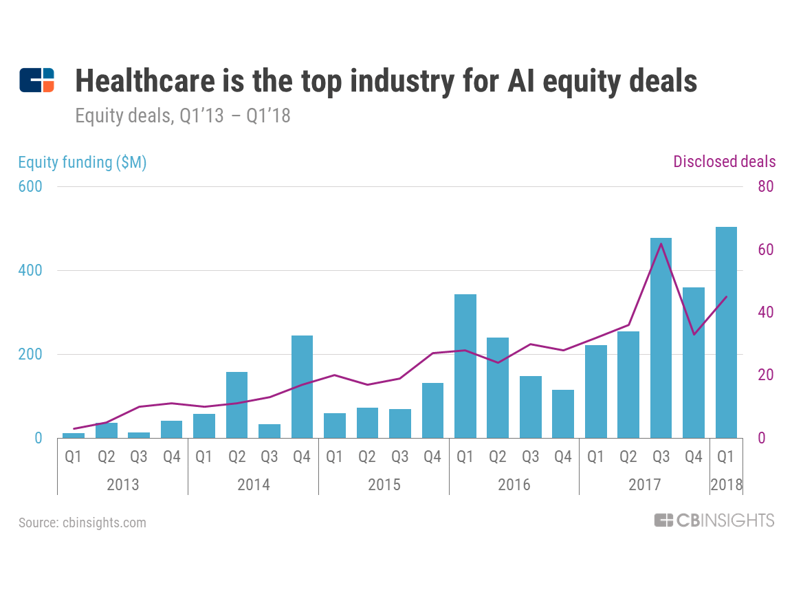 AI equity deals in Healthcare so far. Image Courtesy of    CB Insights.