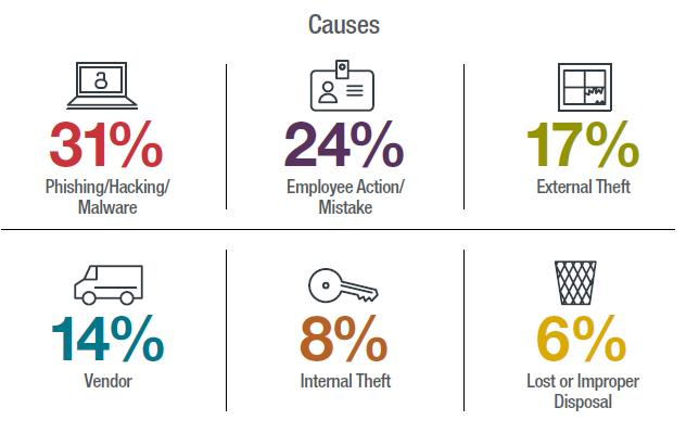 Causes of data security breaches in healthcare. Image courtesy of    Data Privacy Monitor   .