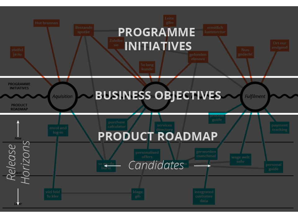 Components of the Strategy Map