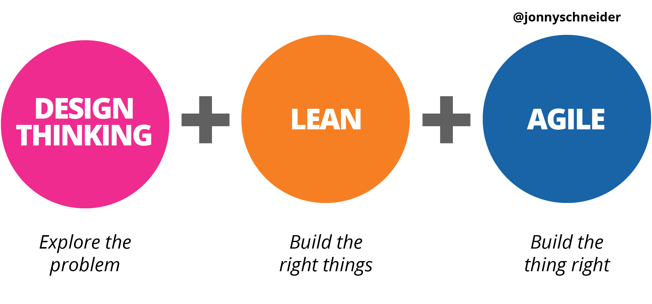 Figure 1. Three mindsets of product development