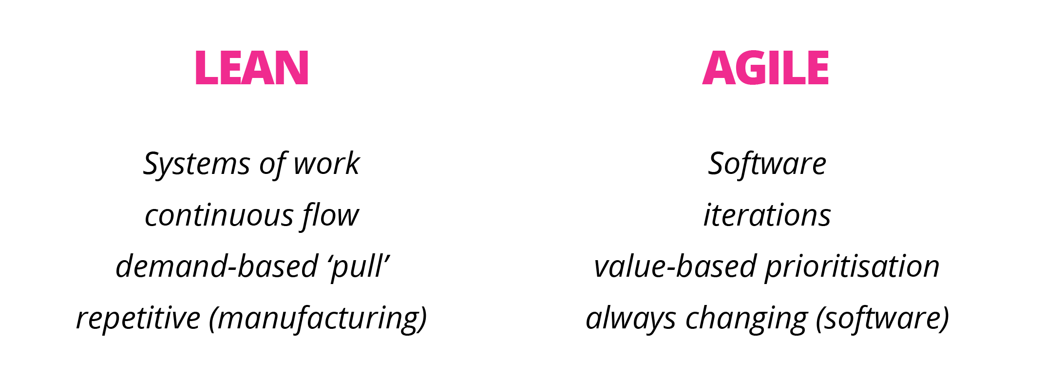 Figure 2. Comparing and contrasting Lean and Agile