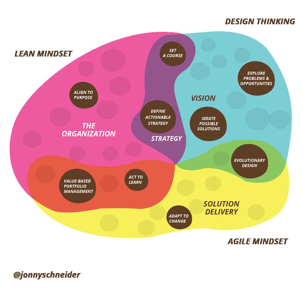 design thinking lean agile bubble.png