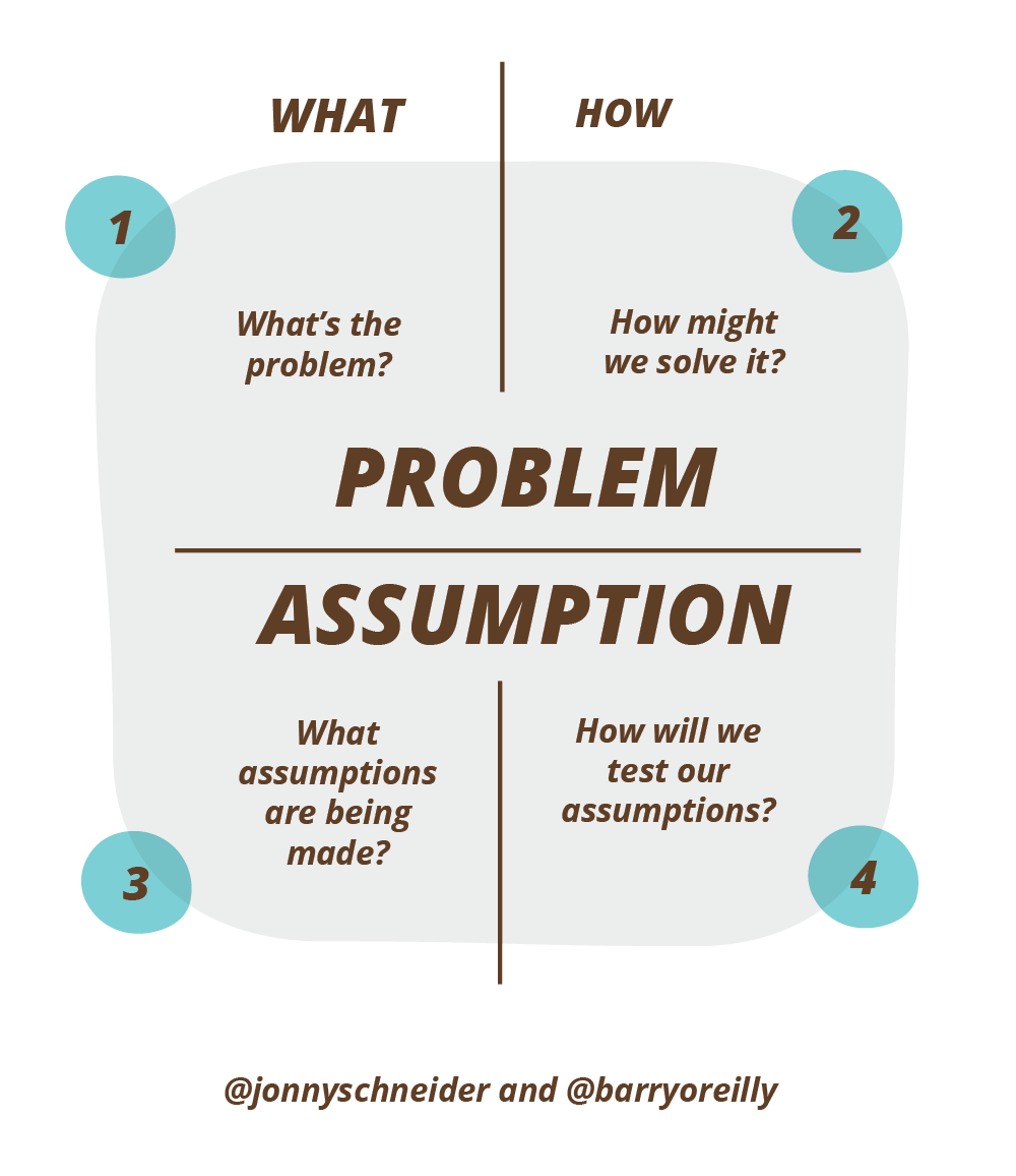 Figure 5. The Problem-Assumption Model, created by    Jonny Schneider    and    Barry O'Reilly