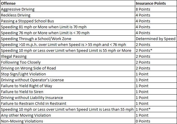 *Points are not assigned for these violations unless the same driver has been convicted of at least one other moving violation during the last 3 years, unless in a school zone.