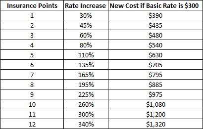 NC Insurance Rate Increase