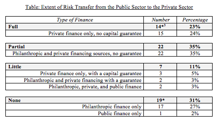 The reason for a discrepancy between the two numbers for full risk transfer and private financing (and for no risk transfer and its subcategories) is that for one case the financing was entirely private but the outcomes payer was not a government, so no risk was transferred.