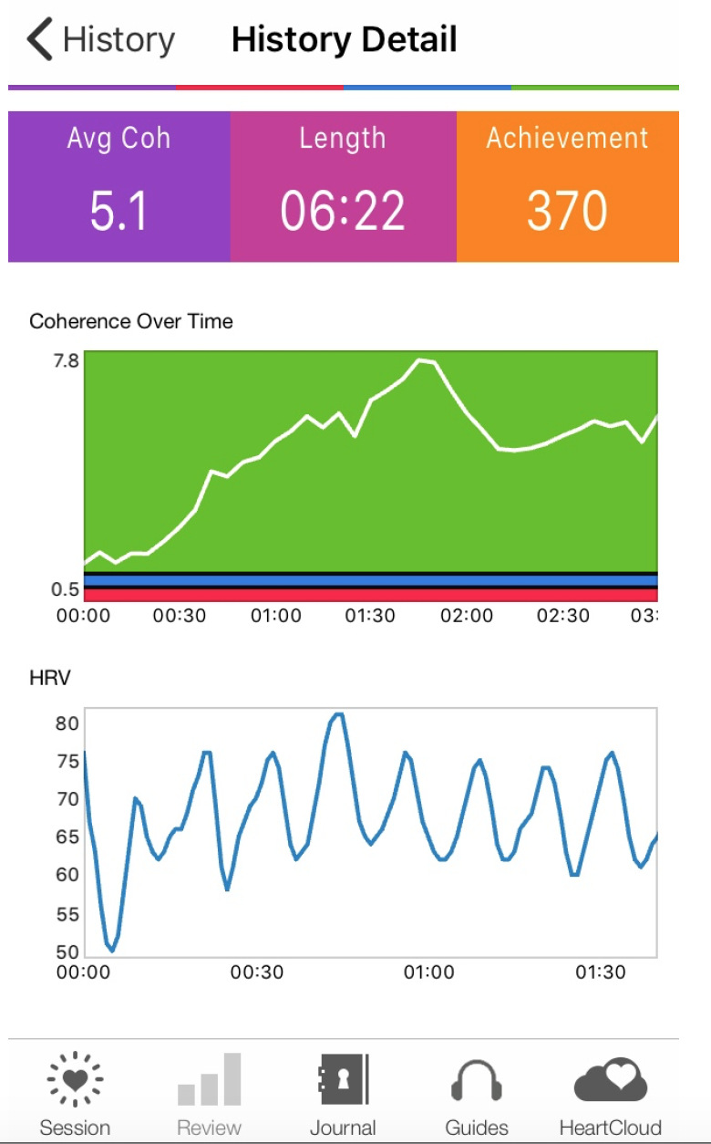 Screen-shot of my HRV during one of today's sessions