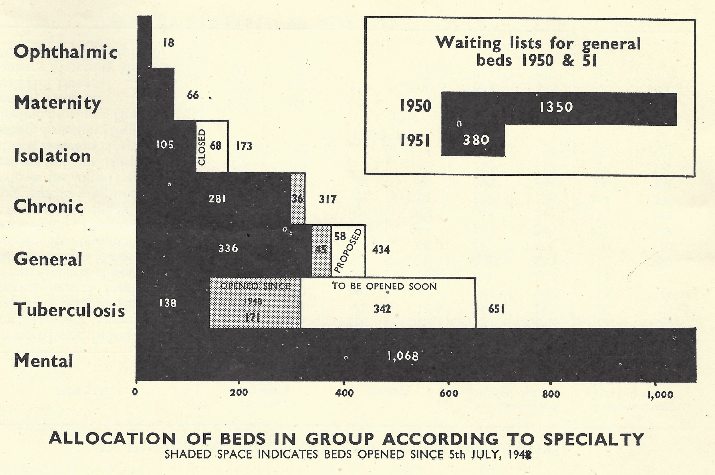 Allocation of beds according to specialty, 1950 & 1951.©Charles Hastings Education Centre