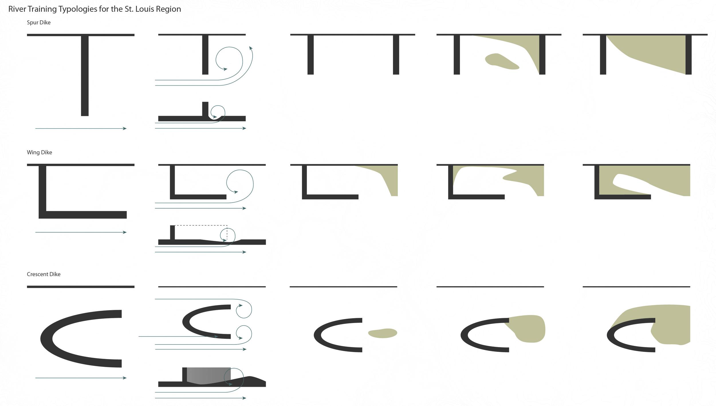 07_Sediment_Pucks_Tiffin_Thompson_River_Training_Typologies.jpg