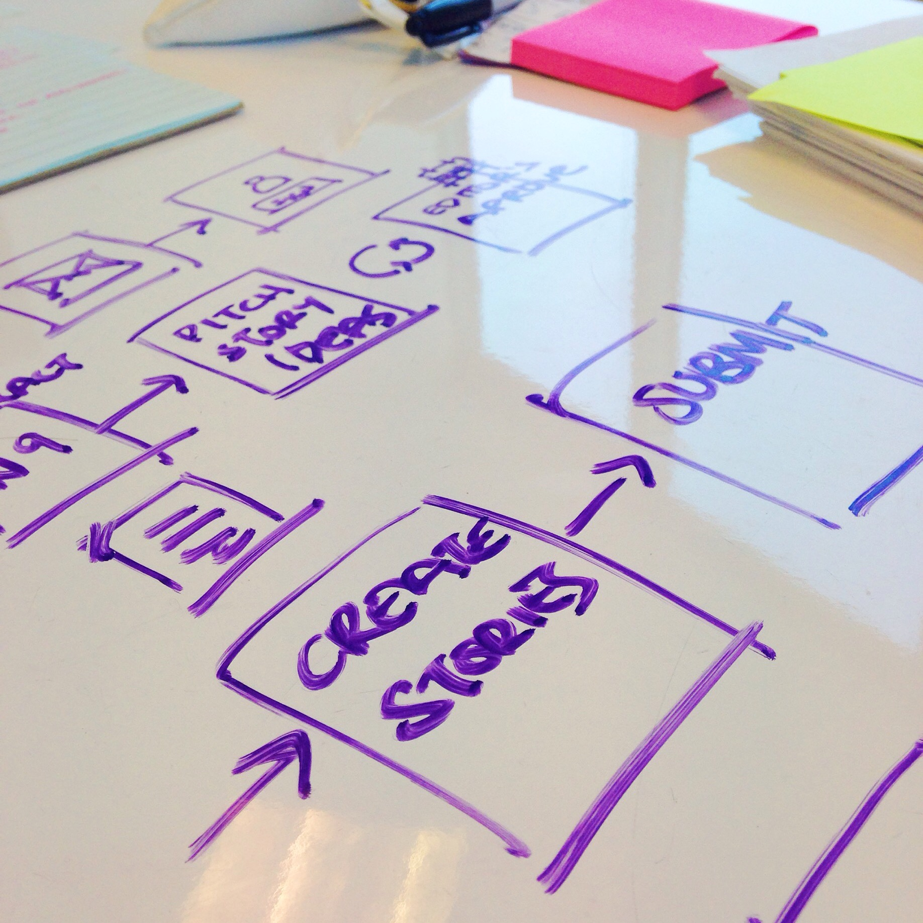 User experience customer journey map on whiteboard.