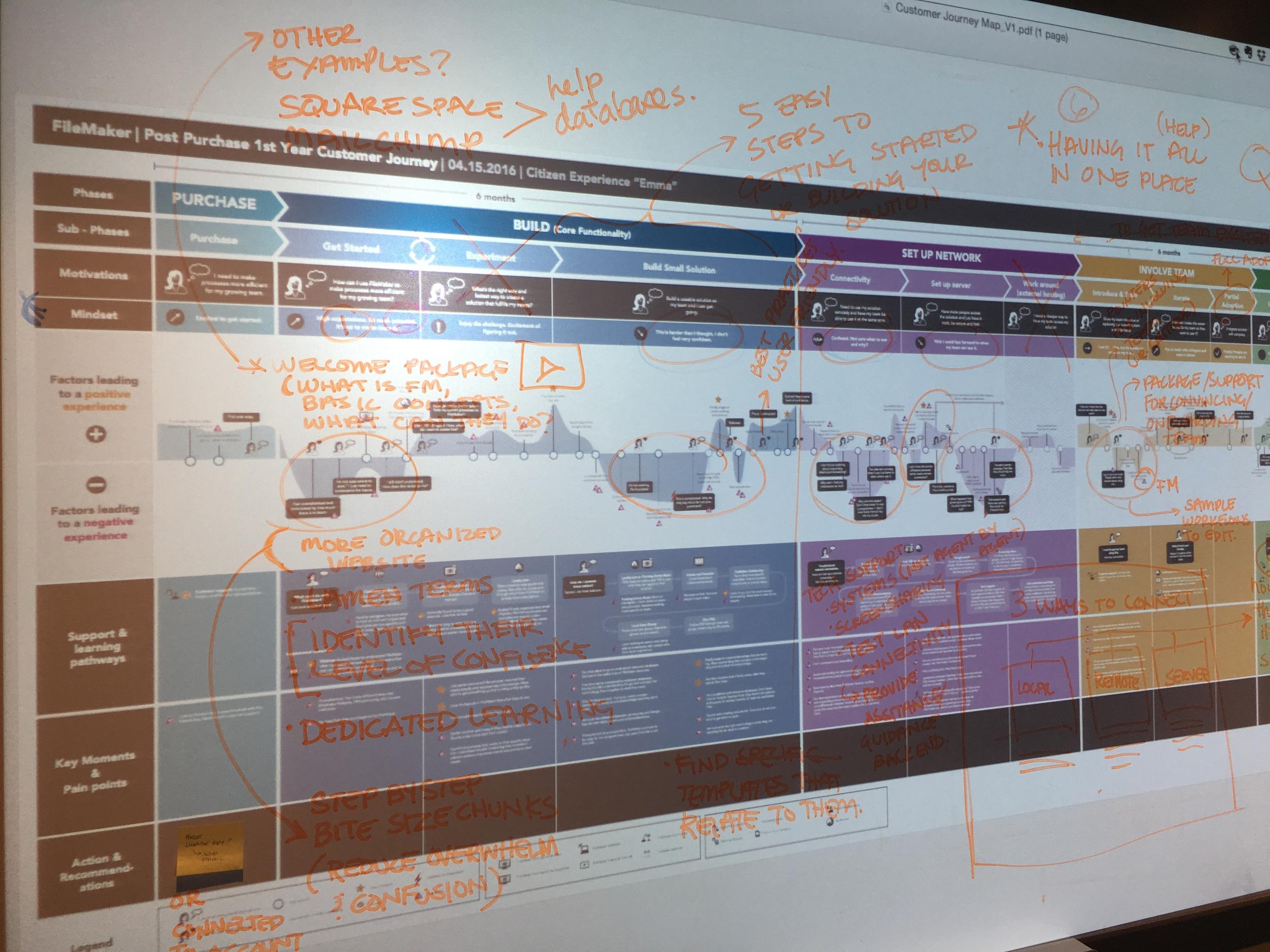Human centered design workshop with journey maps.