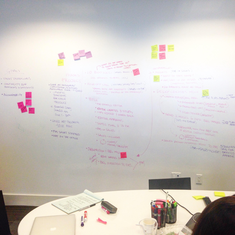 Design thinking workshop whiteboard.