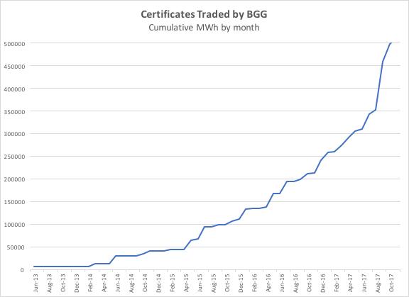 Graph showing cumulative GGC sales at Barrow Green Gas