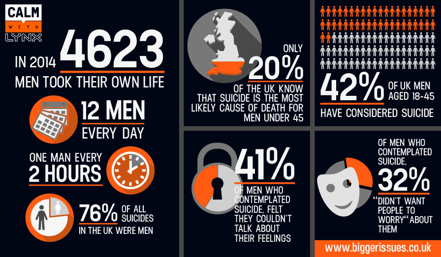 The insidious issue of suicide amongst men (statistics provided by  CALM )