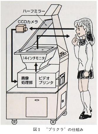 diagram of the first  purikura  machine (Terashita, 87)