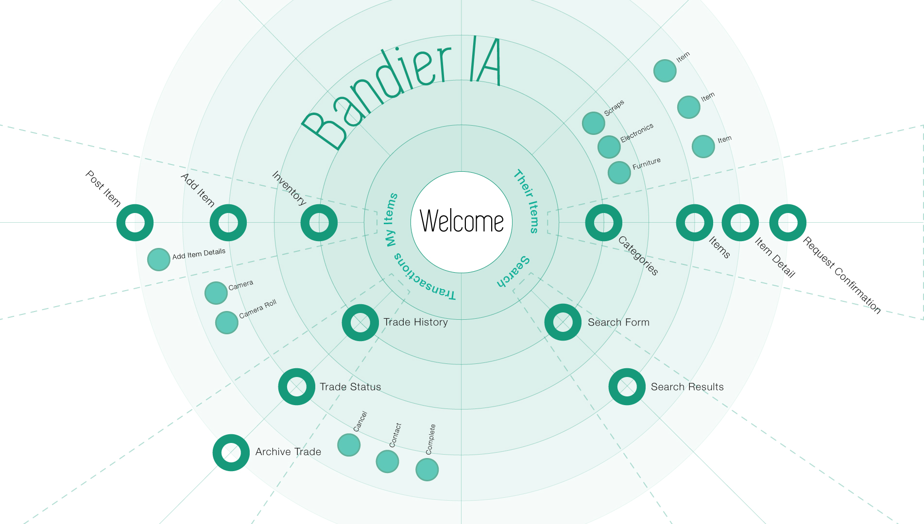 bandier_IA_diagram.jpg
