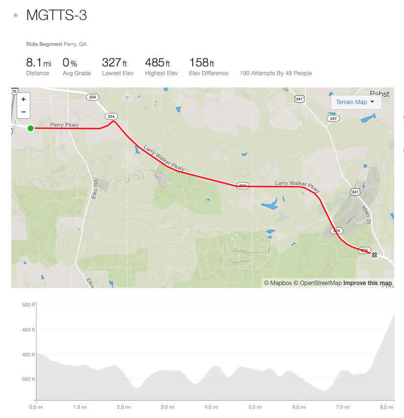 The profile makes this course look hilly, but it's actually quite flat. The incline at the end is only 4% at the max, and is more like 2-3%.