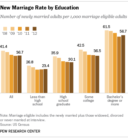 New+Marriage+Rate+by+Education+-+Pew.jpg