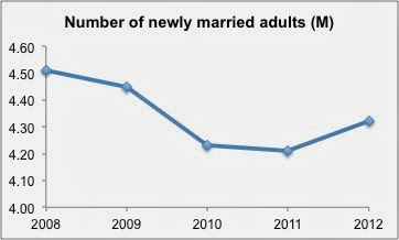 Newly+Married+Adults+-+Excel+Default+Range.jpg
