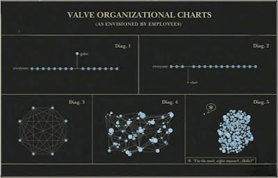 Valve+Org+Charts.jpg