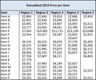 Price+by+Region+-+Table.jpg