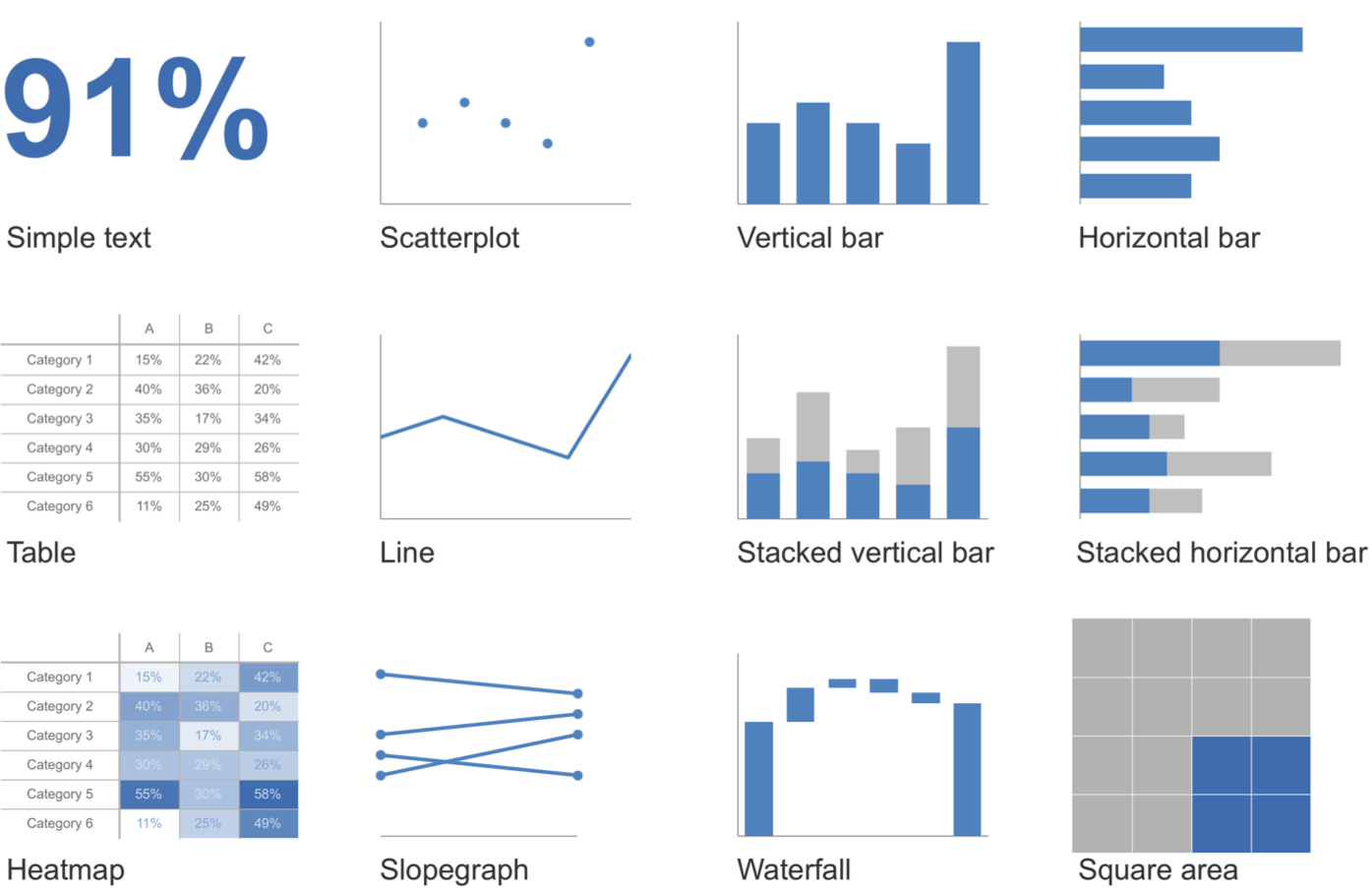 From   storytelling with data: a data visualization guide for business professionals   (Wiley 2015).