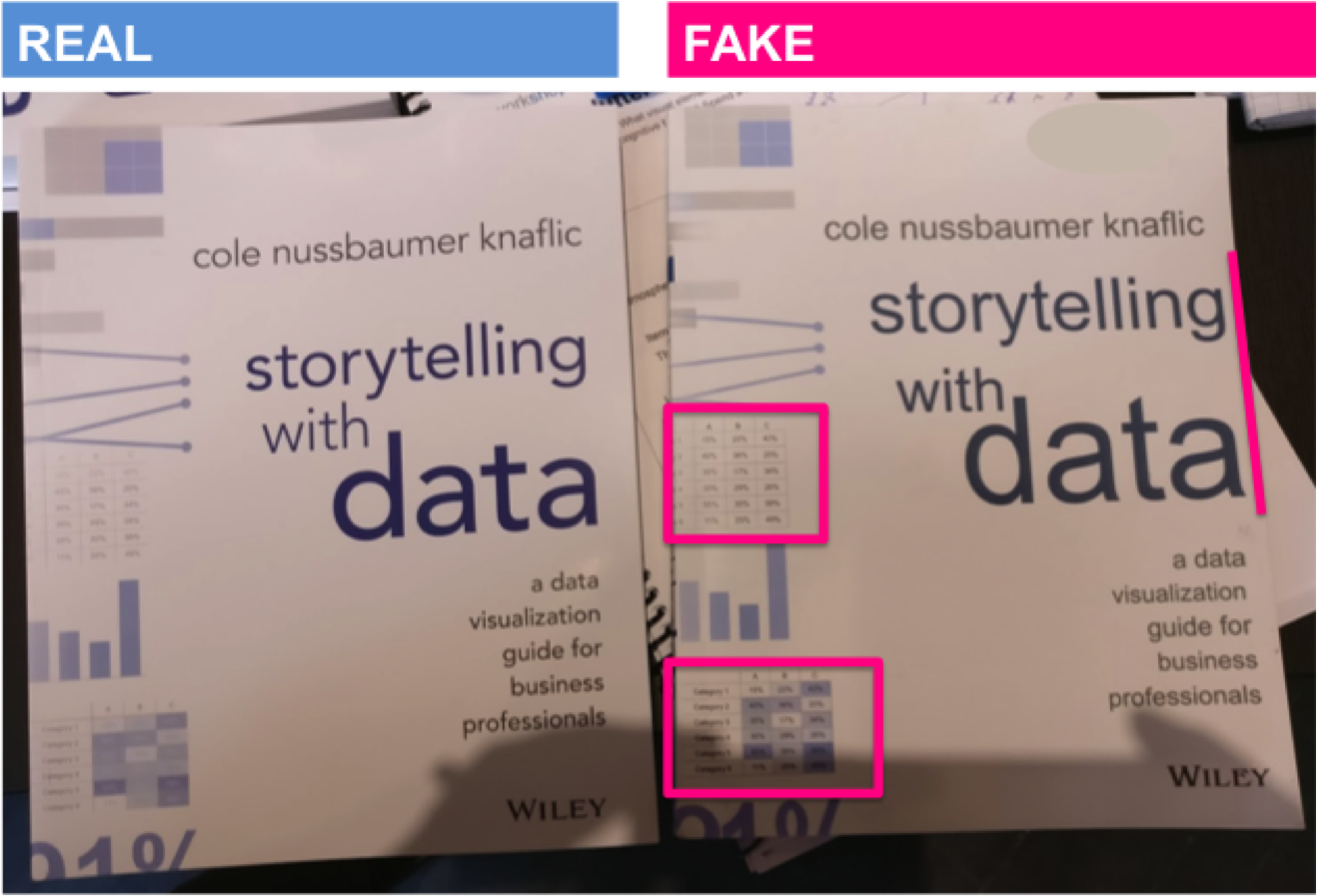 FRONT COVER : Paper of fake version is yellowish instead of bright white, text  storytelling with data is stretched, and there are variances in artwork formatting (pronounced borders in table,different text color in heatmap).