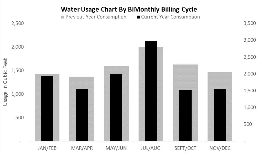 Figure 4: Simple Bullet Graph