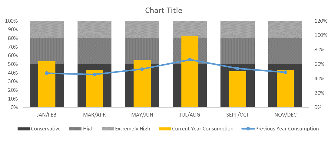 Figure 11: Stack Chart with Secondary Axes and Mixed Chart Types