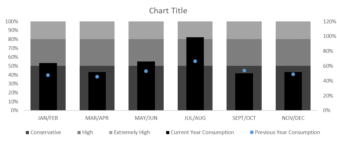 Figure 12: Stack Chart Starting to Look Like a Bullet Graph
