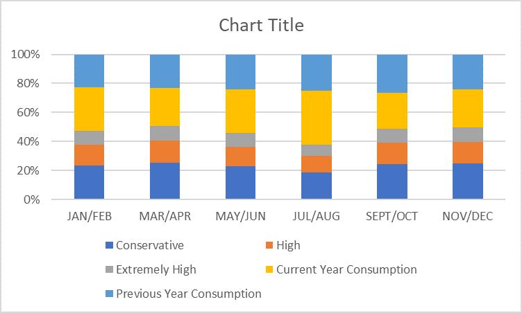 Figure 8. Default Stack Chart