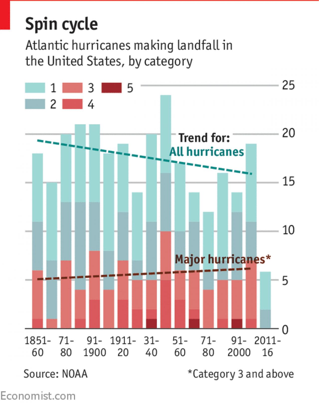 Economist_hurricane.png
