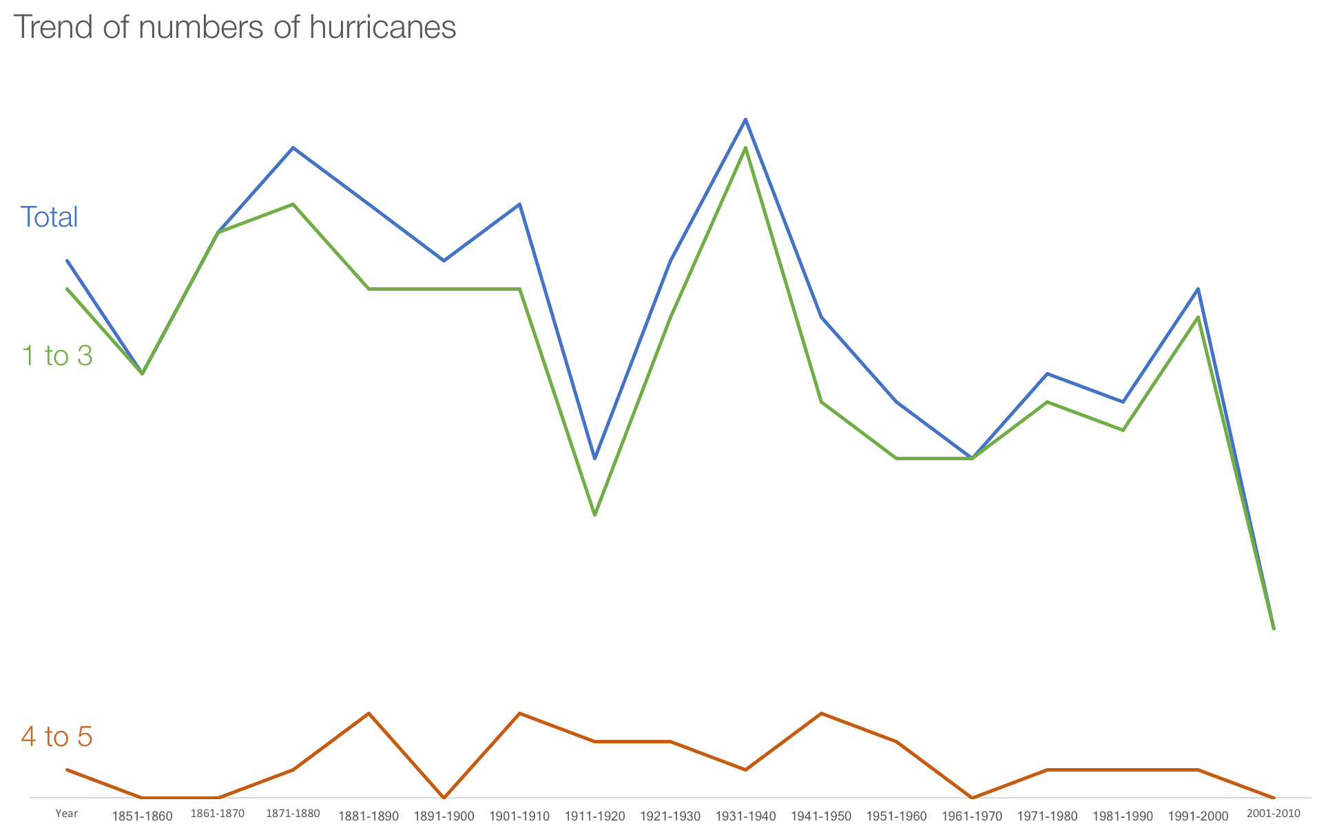 Hurricane_Alessandro.png