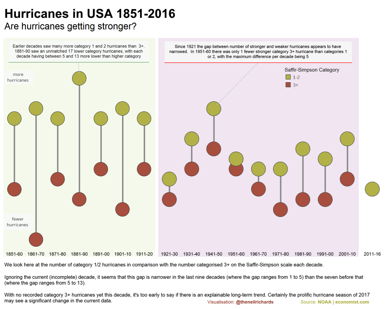 60 Data Viz Examples Of Visualizing Hurricanes