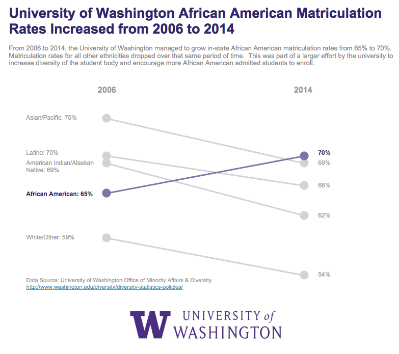 Colin A - UW African American Matriculation Rates.png