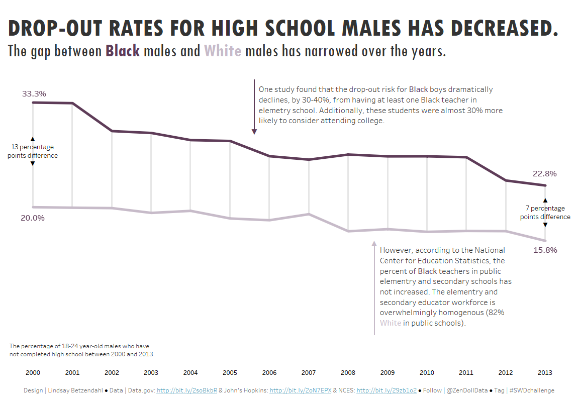 Lindsay B - Education Drop Out Rates.png