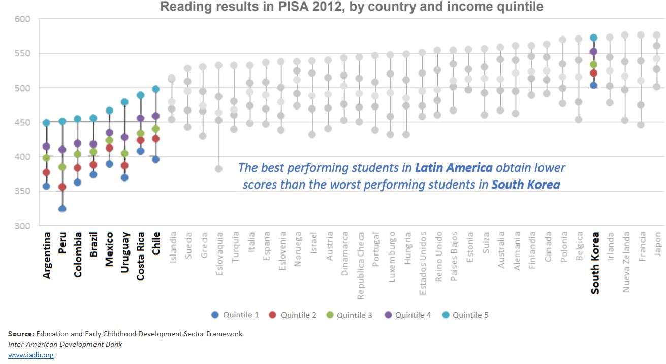 Eduardo M - PISA results.PNG