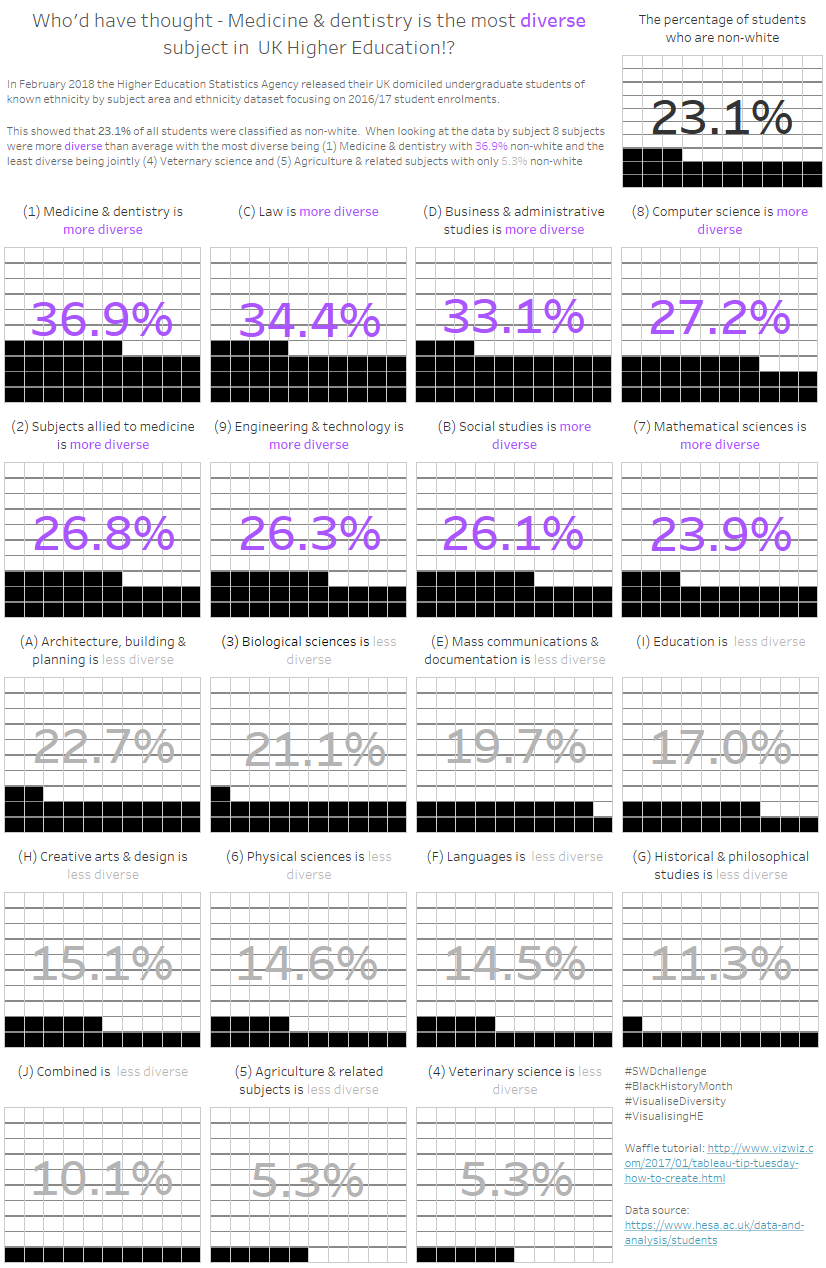 Dave K - Which subjects are more diverse (NEW).png